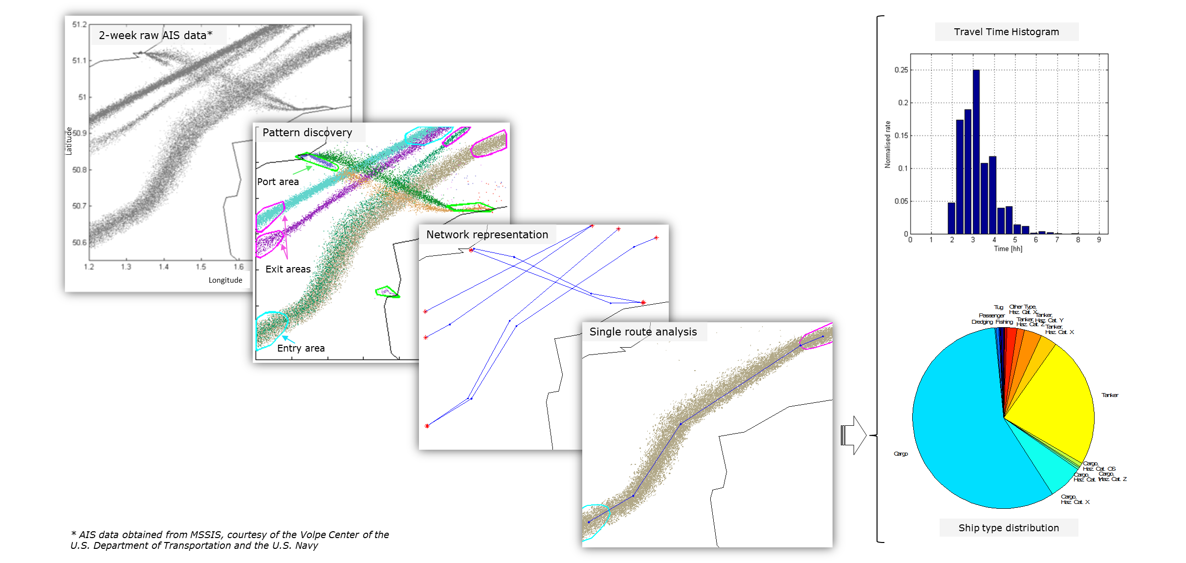 Knowledge Discovery: extraction of main route patterns in the Channel